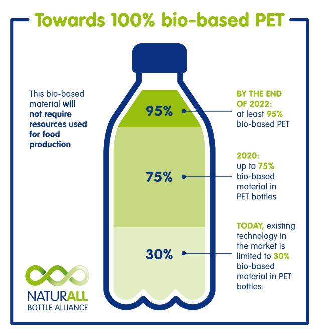 bottle-bio-based-illustration